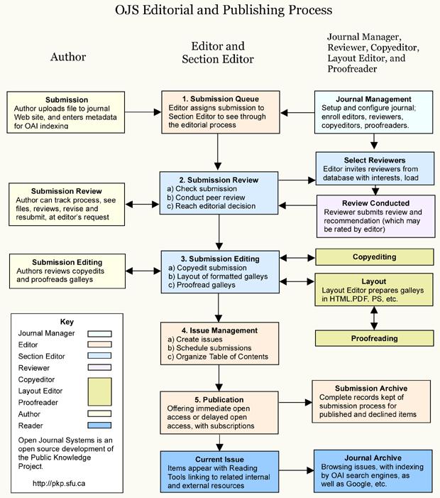 Procesul editorial și de publicare OJS